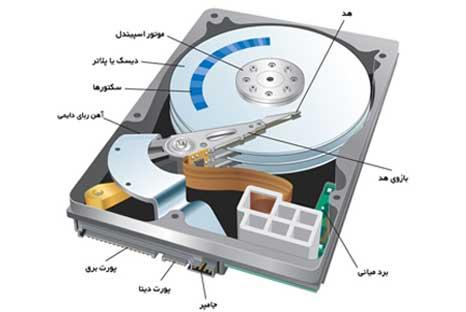 بخش های مکانیکی هارد دیسک